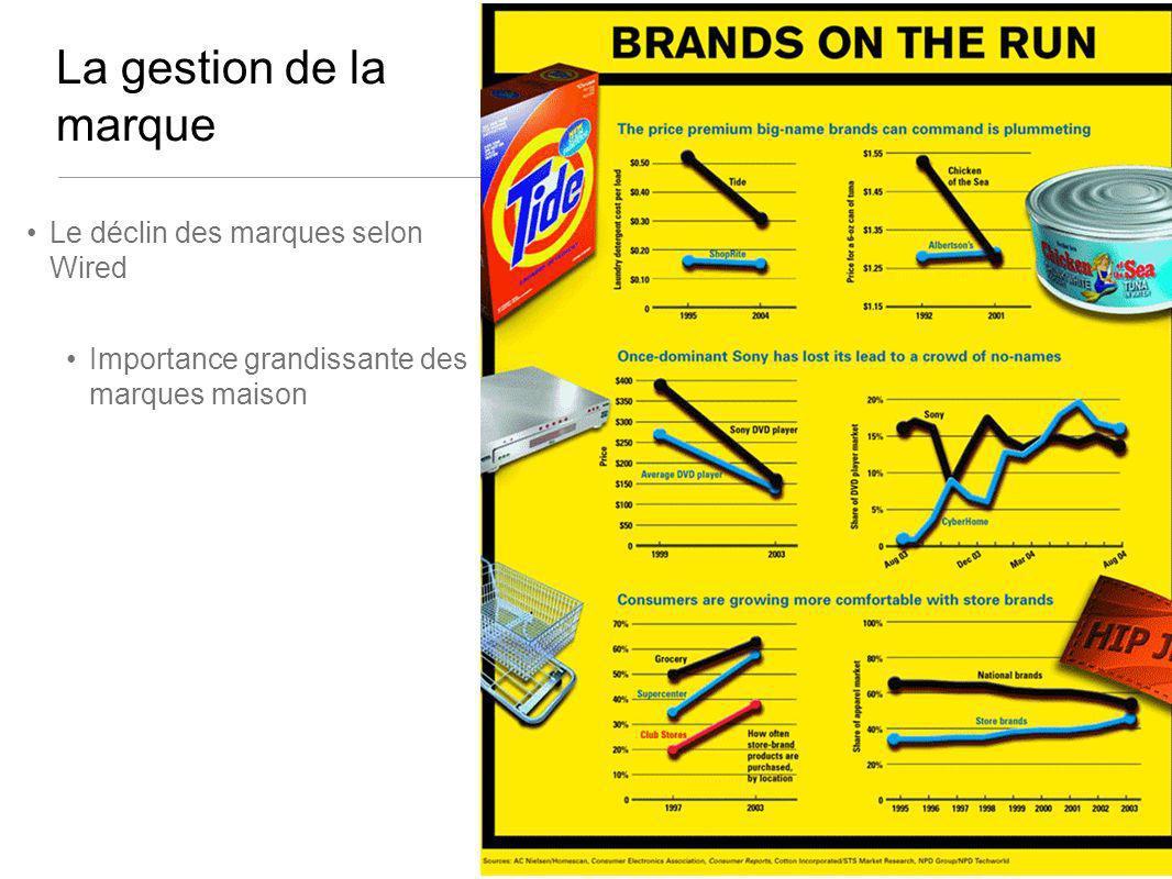 La gestion de la marque Le déclin des marques selon Wired Importance grandissante des marques maison