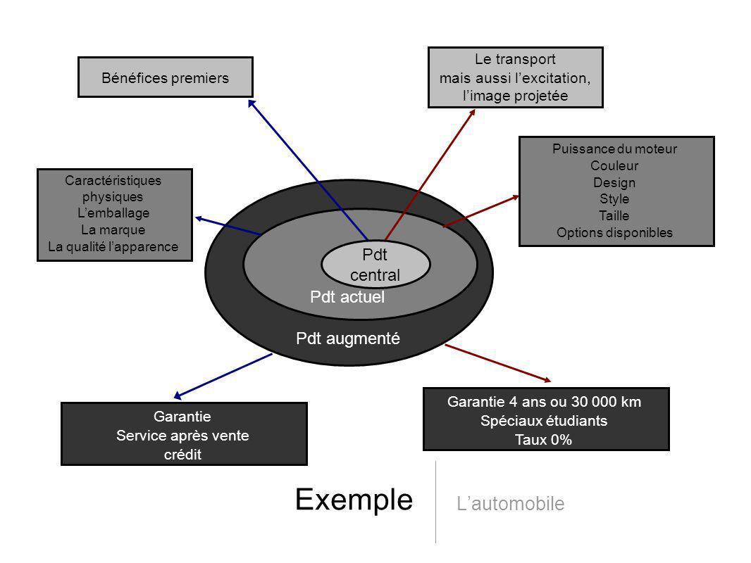 Exemple Lautomobile Pdt actuel Pdt augmenté Caractéristiques physiques Lemballage La marque La qualité lapparence Puissance du moteur Couleur Design S