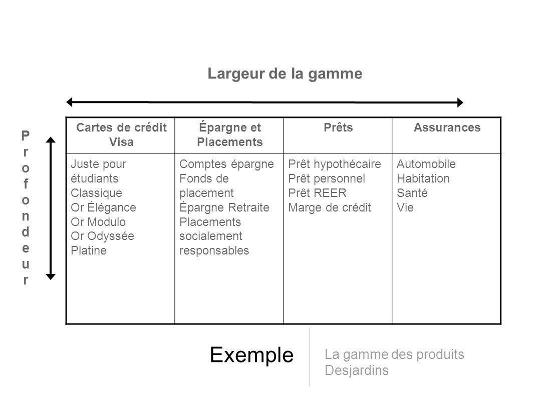 La gestion de la marque Les avantages pour l entreprise: Il véhicule les caractéristiques du produit Il est facile à prononcer, à reconnaître et à retenir...