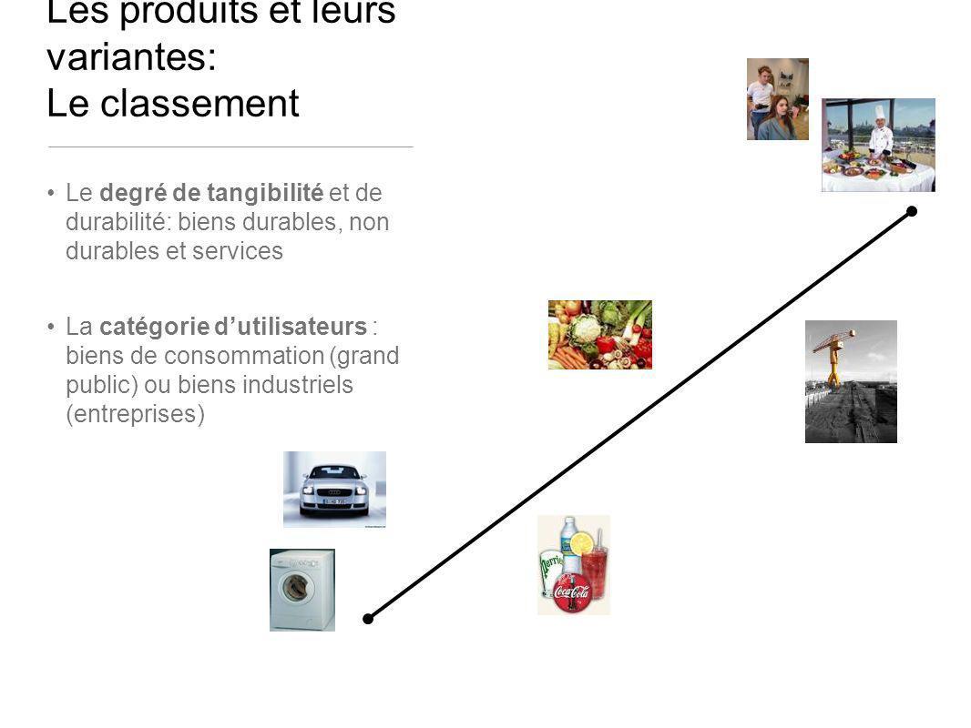 Les produits et leurs variantes: Le classement Le degré de tangibilité et de durabilité: biens durables, non durables et services La catégorie dutilis