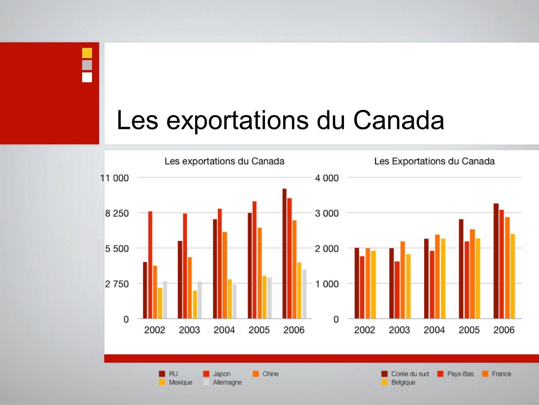 Les exportations du Québec