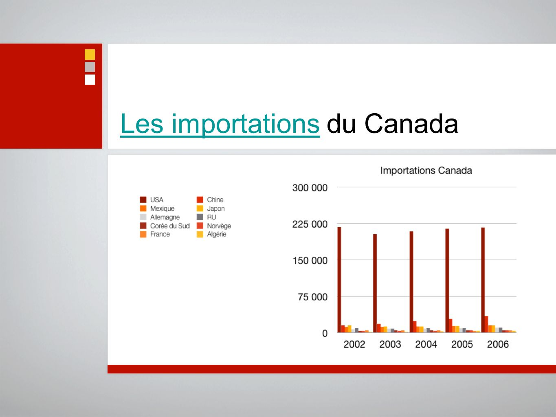 Les importationsLes importations du Canada