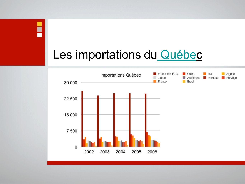 Les importations du Québec Québe