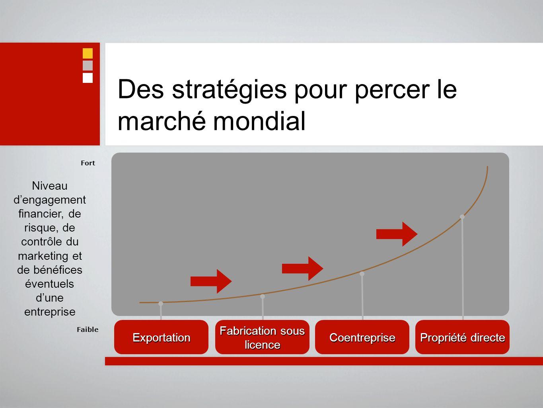 Des stratégies pour percer le marché mondial Faible Fort Niveau dengagement financier, de risque, de contrôle du marketing et de bénéfices éventuels d