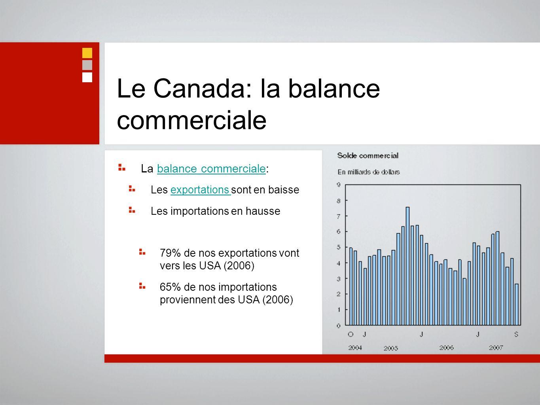 Le Canada: la balance commerciale La balance commerciale:balance commerciale Les exportations sont en baisseexportations Les importations en hausse 79