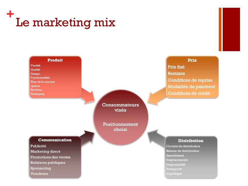 + Le marketing mix Consommateurs visés Positionnement choisi Communication Publicité Marketing direct Promotions des ventes Relations publiques Sponso