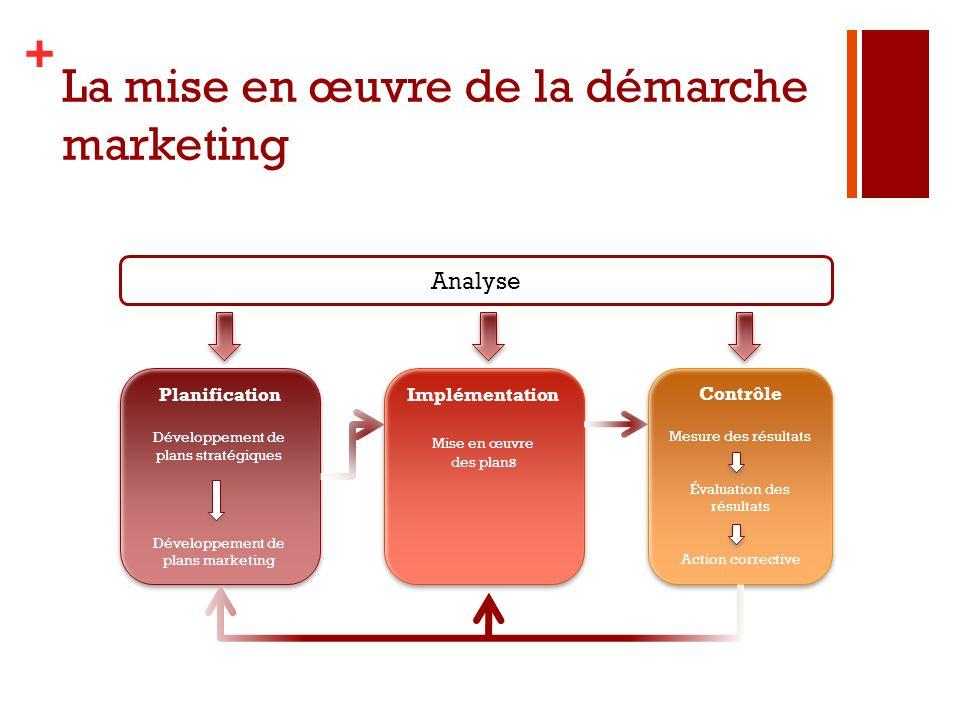 + La mise en œuvre de la démarche marketing Implémentation Mise en œuvre des plan s Implémentation Mise en œuvre des plan s Contrôle Mesure des résult