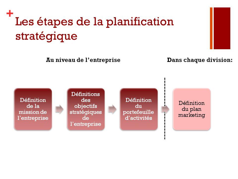 + Les étapes de la planification stratégique Définition de la mission de lentreprise Définitions des objectifs stratégiques de lentreprise Définition