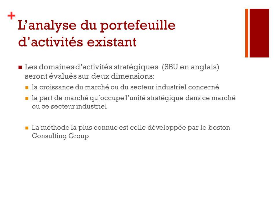 + Lanalyse du portefeuille dactivités existant Les domaines dactivités stratégiques (SBU en anglais) seront évalués sur deux dimensions: la croissance