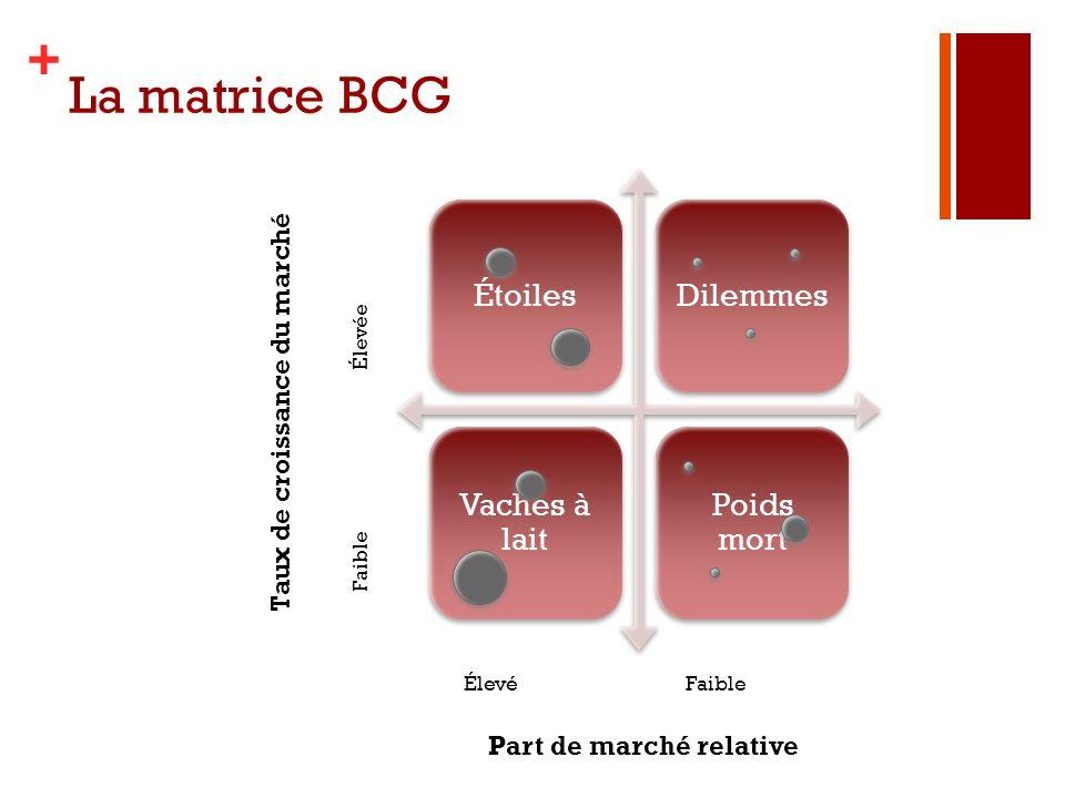 + La matrice BCG ÉtoilesDilemmes Vaches à lait Poids mort ÉlevéFaible Élevée Part de marché relative Taux de croissance du marché