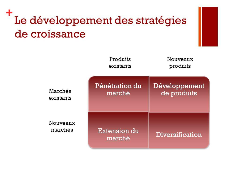 + Le développement des stratégies de croissance Pénétration du marché Développement de produits Extension du marché Diversification Marchés existants