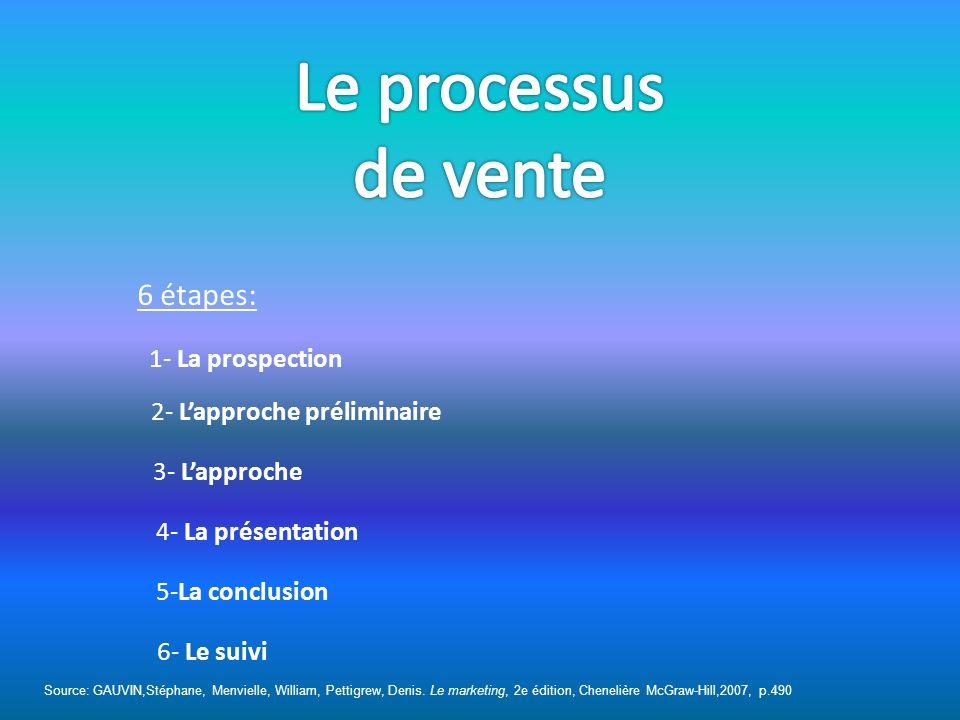 Lorganisation personnelle et professionnelle -Létablissement dobjectifs -La gestion du temps -La gestion du territoire (La fonction) -Oser la différence - Respecter le code de déontologie de la profession