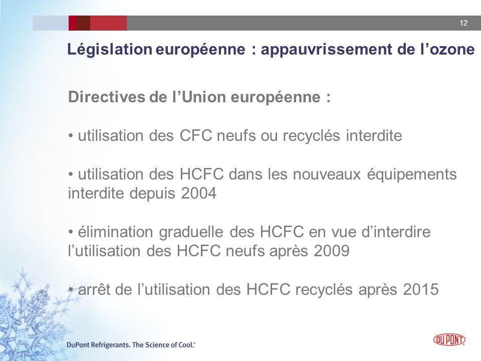 12 Législation européenne : appauvrissement de lozone Directives de lUnion européenne : utilisation des CFC neufs ou recyclés interdite utilisation de