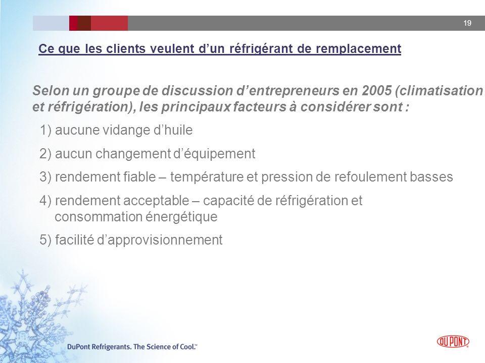 19 Selon un groupe de discussion dentrepreneurs en 2005 (climatisation et réfrigération), les principaux facteurs à considérer sont : 1) aucune vidang