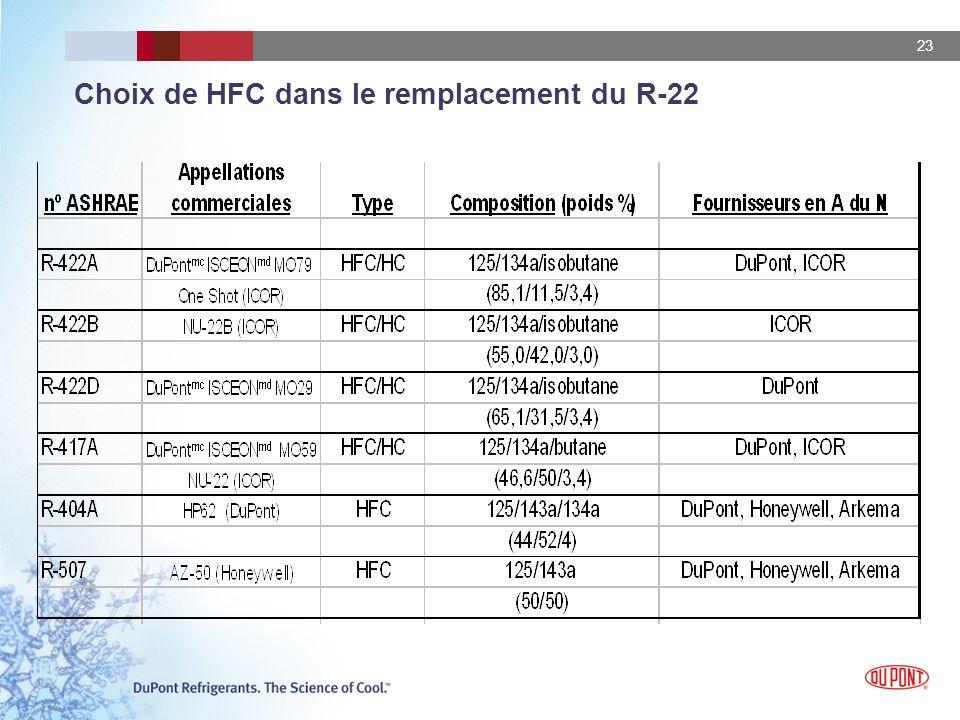23 Choix de HFC dans le remplacement du R-22