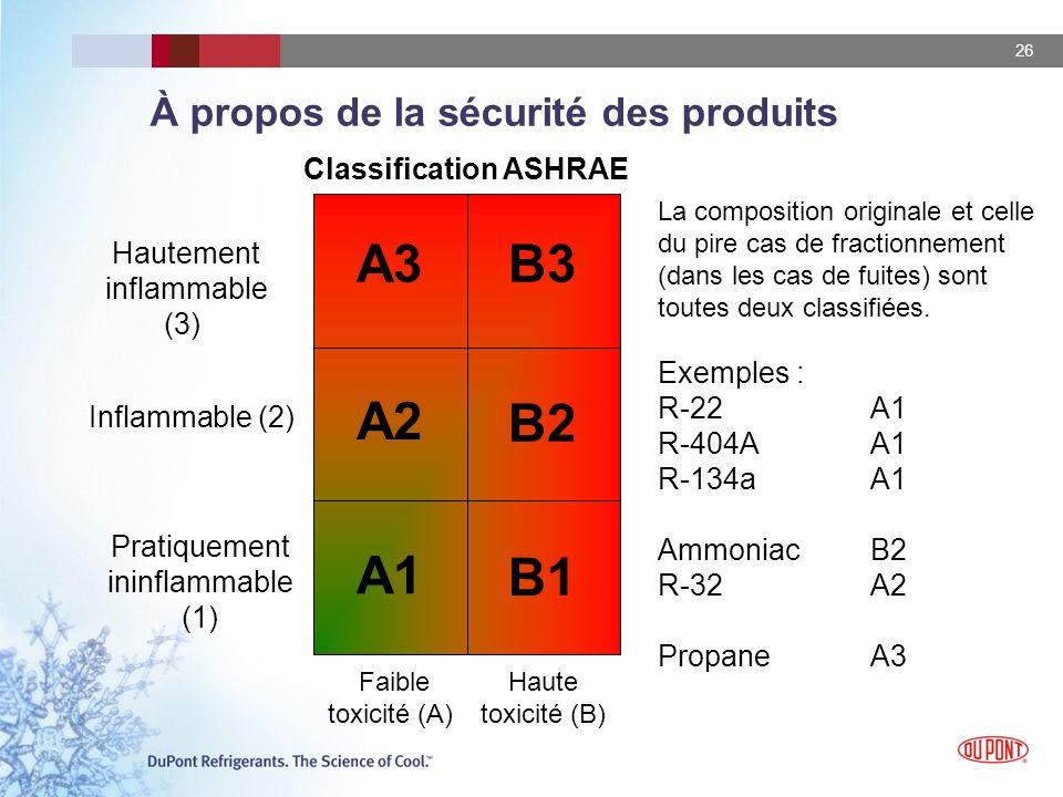 26 B1 B2 B3 A1 A2 A3 À propos de la sécurité des produits Pratiquement ininflammable (1) Inflammable (2) Hautement inflammable (3) Faible toxicité (A)