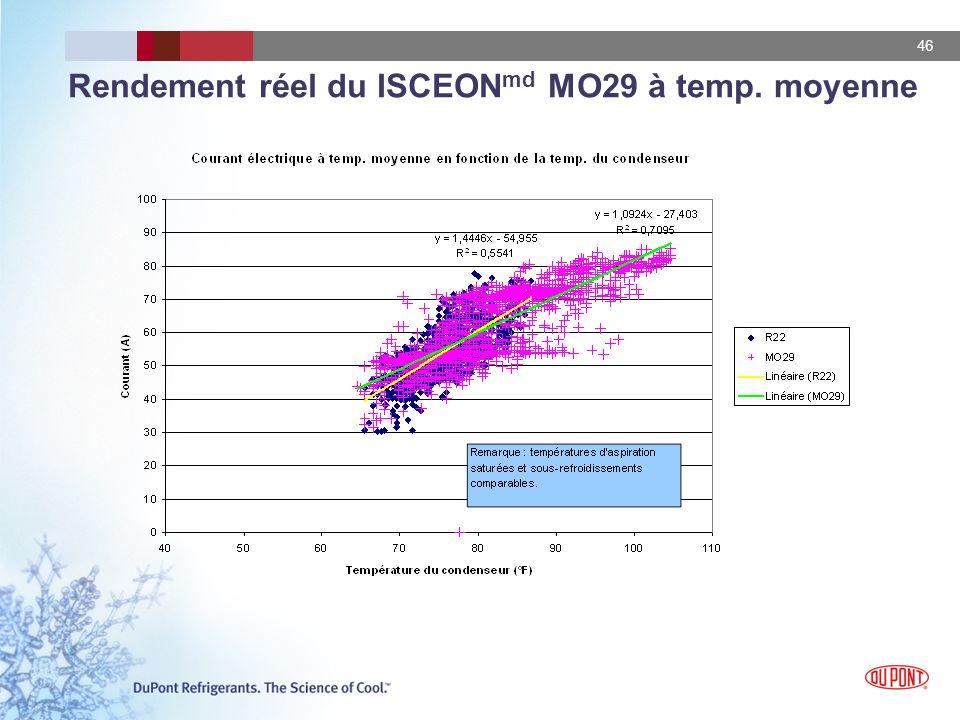 46 Rendement réel du ISCEON md MO29 à temp. moyenne