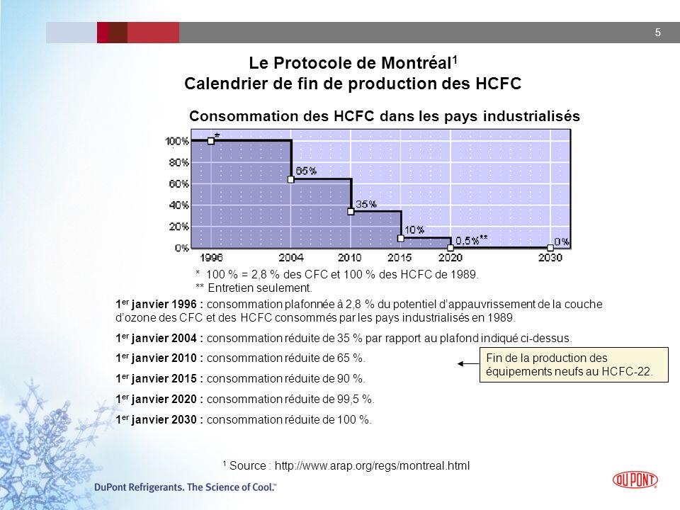 5 Fin de la production des équipements neufs au HCFC-22. 1 er janvier 1996 : consommation plafonnée à 2,8 % du potentiel dappauvrissement de la couche