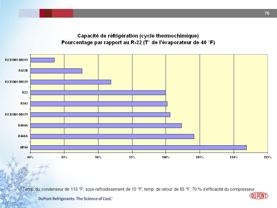 76 Temp. du condenseur de 115 °F; sous-refroidissement de 10 °F; temp. de retour de 65 °F; 70 % defficacité du compresseur