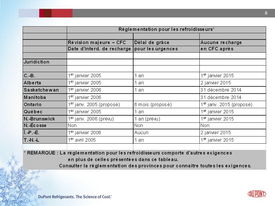 29 ISCEON md MO29 nº ASHRAE : R-422D Remplace : R-22 Applications : Conçu originalement pour les refroidisseurs deau à expansion directe Peut être utilisé dans les climatiseurs résidentiels et commerciaux ainsi que dans les systèmes de réfrigération à température moyenne Composition du produit : ComposantsPoids (%) HFC-134a31,5 HFC-12565,1 Isobutane3,4