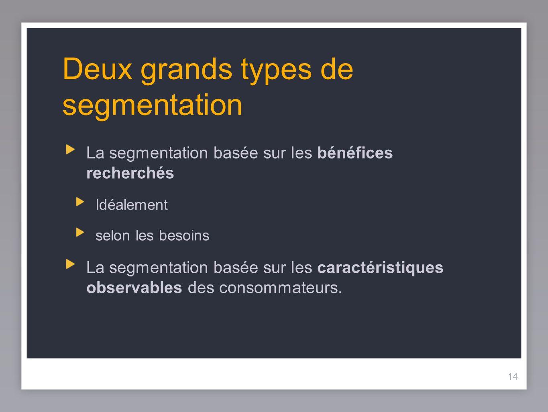 14 Deux grands types de segmentation La segmentation basée sur les bénéfices recherchés Idéalement selon les besoins La segmentation basée sur les car