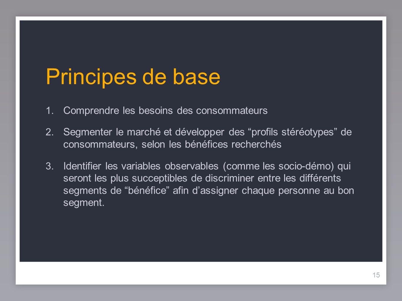 15 Principes de base 1. Comprendre les besoins des consommateurs 2. Segmenter le marché et développer des profils stéréotypes de consommateurs, selon