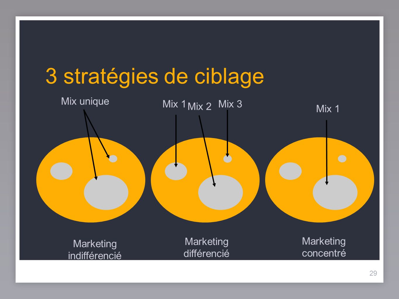 29 3 stratégies de ciblage 29 Mix unique Mix 1 Mix 2 Mix 3 Marketing indifférencié Marketing différencié Marketing concentré
