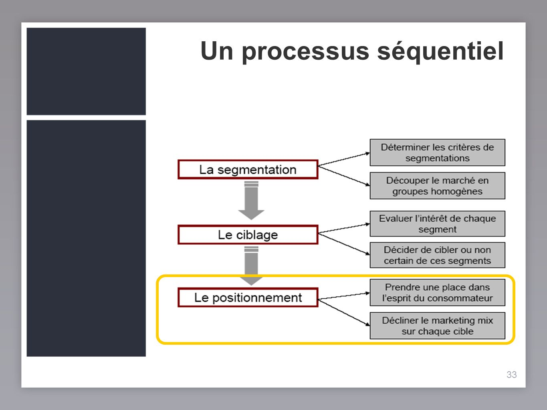 33 Un processus séquentiel 33