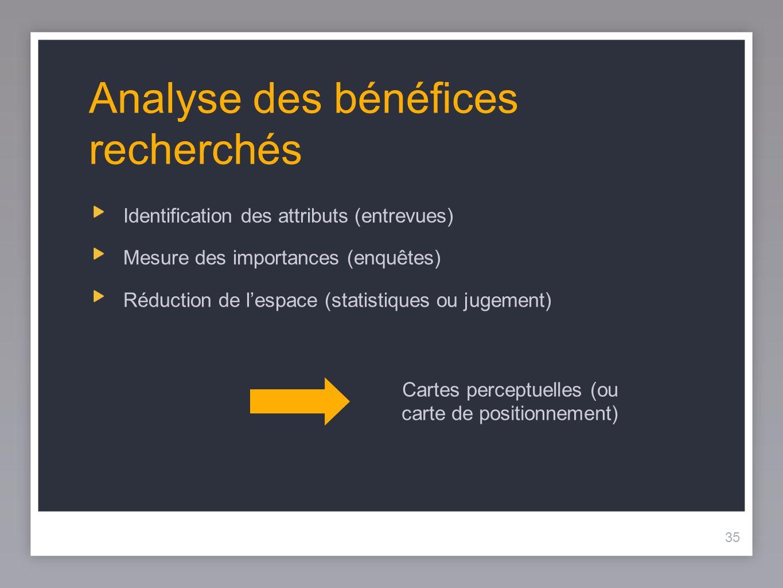 35 Analyse des bénéfices recherchés Identification des attributs (entrevues) Mesure des importances (enquêtes) Réduction de lespace (statistiques ou j
