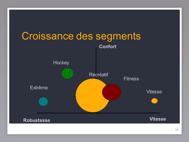 39 Croissance des segments 39 Vitesse Robustesse Confort Extrême Hockey Récréatif Vitesse Fitness