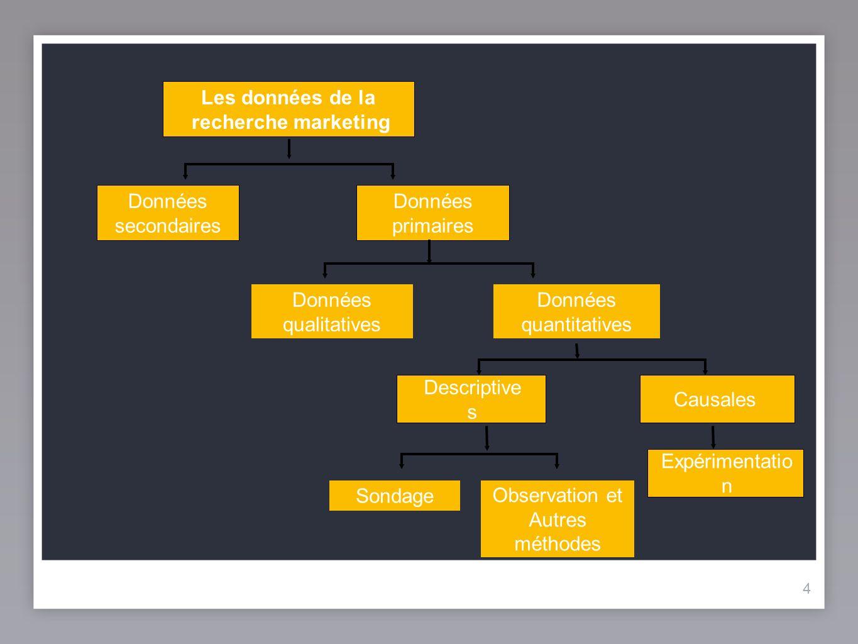 44 Les données de la recherche marketing Données secondaires Données primaires Données qualitatives Données quantitatives Descriptive s Sondage Observ