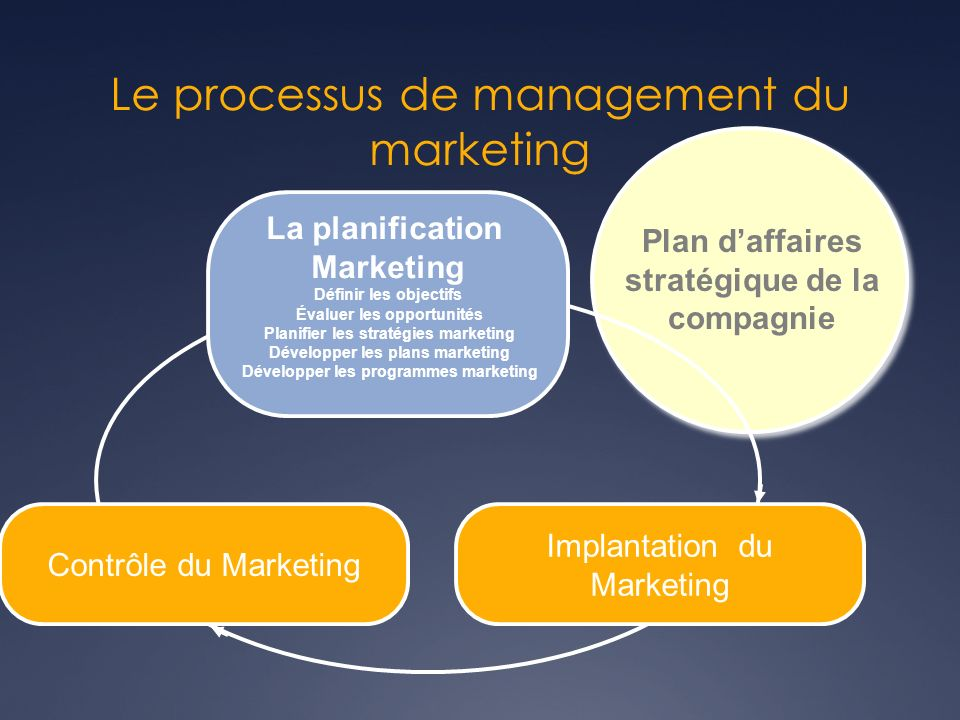 Plan daffaires stratégique de la compagnie Contrôle du Marketing Implantation du Marketing La planification Marketing Définir les objectifs Évaluer le