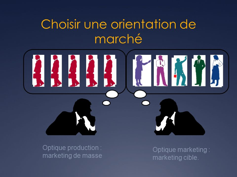 Optique production : marketing de masse Optique marketing : marketing cible. Choisir une orientation de marché