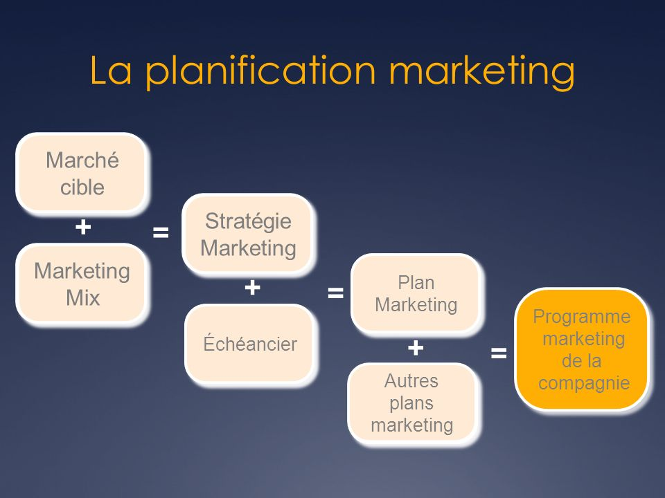 Marché cible Marché cible + Marketing Mix Marketing Mix = Stratégie marketing Stratégie marketing + Autres plans marketing Autres plans marketing + Éc