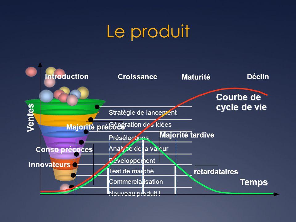 Le produit Stratégie de lancement Génération des idées Présélections Analyse de la valeur Développement Test de marché Commercialisation Nouveau produ