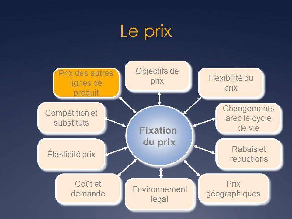 Objectifs de prix Objectifs de prix Fixation du prix Fixation du prix Objectifs de prix Objectifs de prix Flexibilité du prix Flexibilité du prix Chan