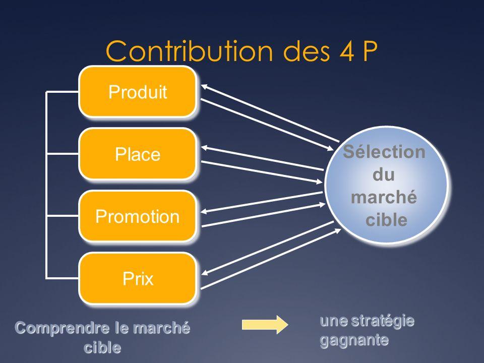 Sélection du marché cible Sélection du marché cible Produit Place Promotion Prix Prix Comprendre le marché cible Contribution des 4 P une stratégie ga