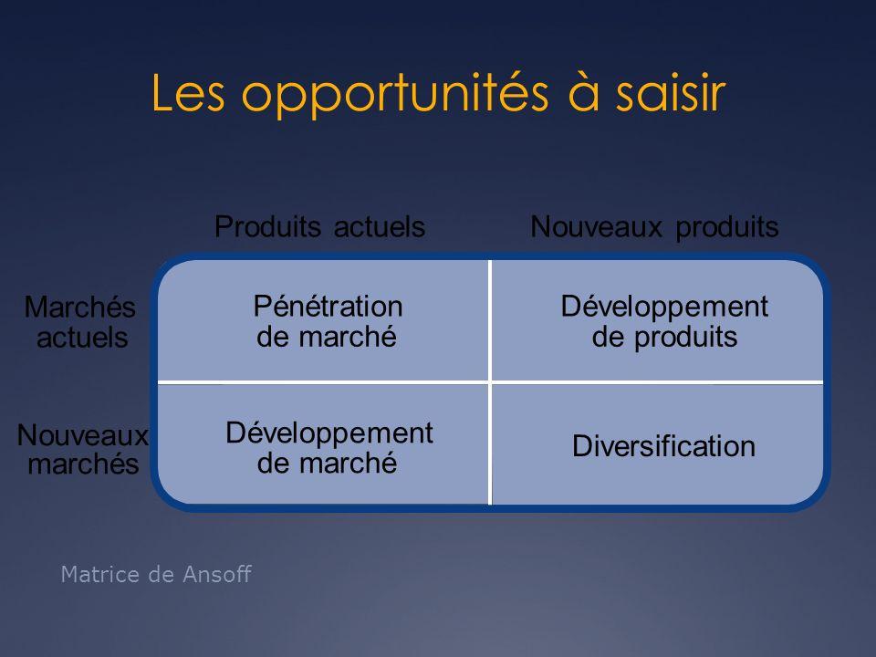 Diversification Développement de marché Développement de produits Pénétration de marché Produits actuelsNouveaux produits Marchés actuels Nouveaux mar