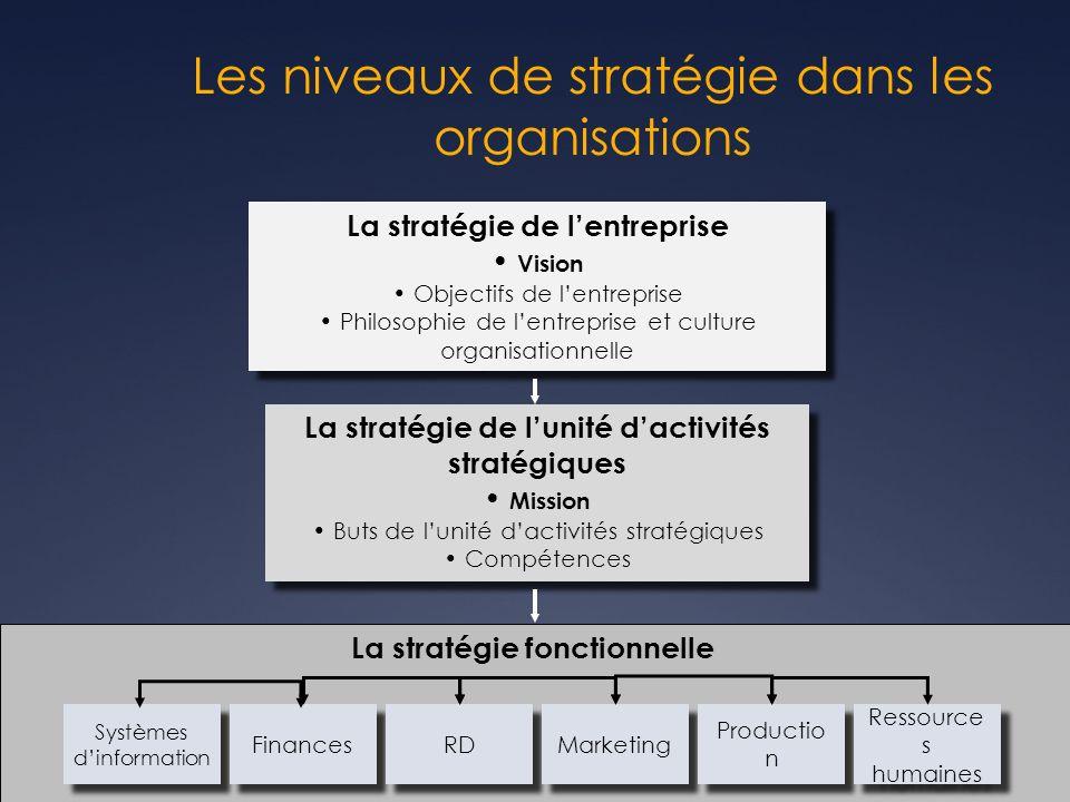 Les niveaux de stratégie dans les organisations La stratégie fonctionnelle La stratégie de lentreprise Vision Objectifs de lentreprise Philosophie de