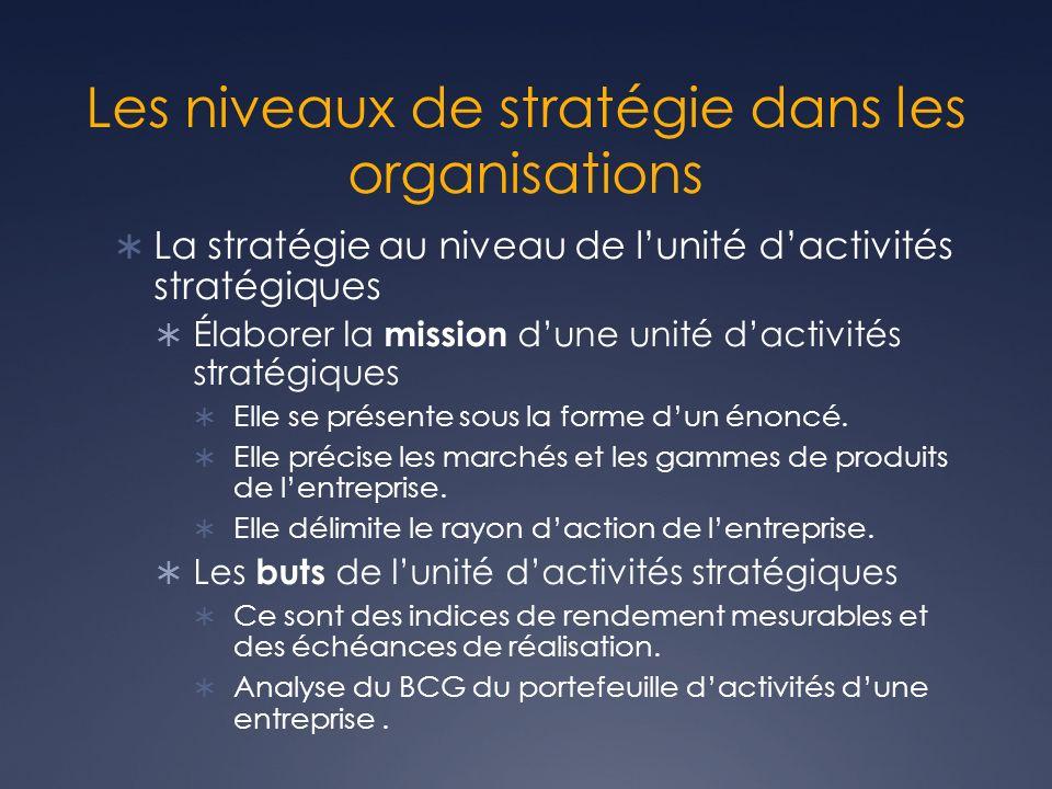 Les niveaux de stratégie dans les organisations La stratégie au niveau de lunité dactivités stratégiques Élaborer la mission dune unité dactivités str