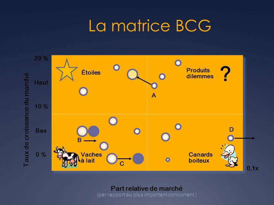La matrice BCG 10xÉlevée1xBasse0,1x Taux de croissance du marché Part relative de marché (par rapport au plus important concurrent ) ? Vaches à lait É