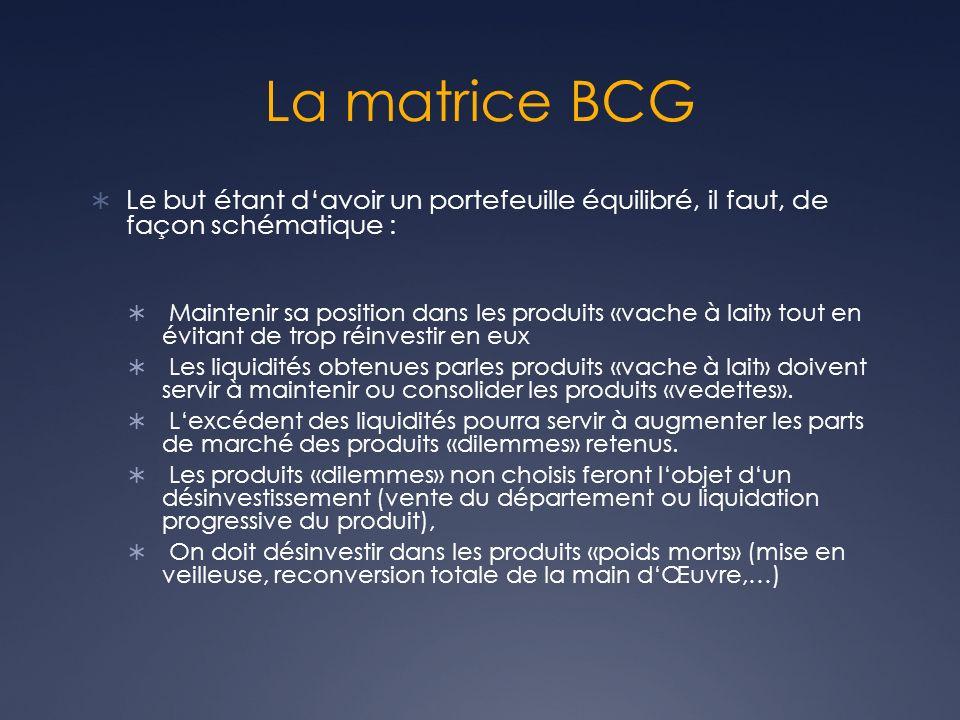 La matrice BCG Le but étant davoir un portefeuille équilibré, il faut, de façon schématique : Maintenir sa position dans les produits «vache à lait» t