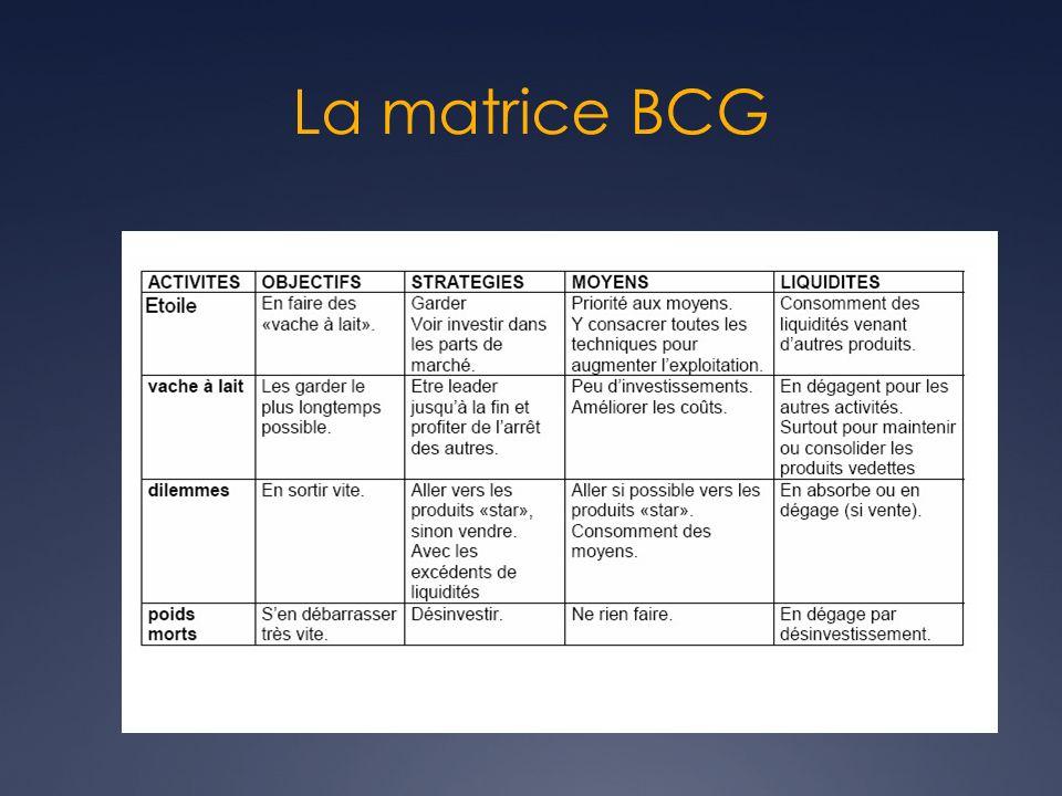 Opportunités Éviter les pièges Avantage compétitif Avantage compétitif Identification des opportunités via la planification stratégique