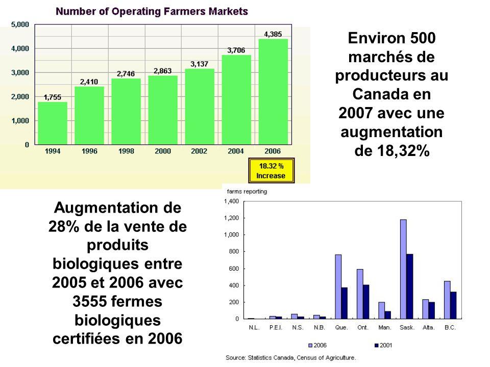 Environ 500 marchés de producteurs au Canada en 2007 avec une augmentation de 18,32% Augmentation de 28% de la vente de produits biologiques entre 200