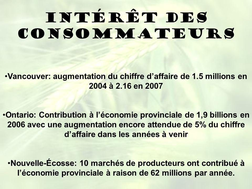 INTÉRÊT DES CONSOMMATEURS Vancouver: augmentation du chiffre daffaire de 1.5 millions en 2004 à 2.16 en 2007 Ontario: Contribution à léconomie provinc