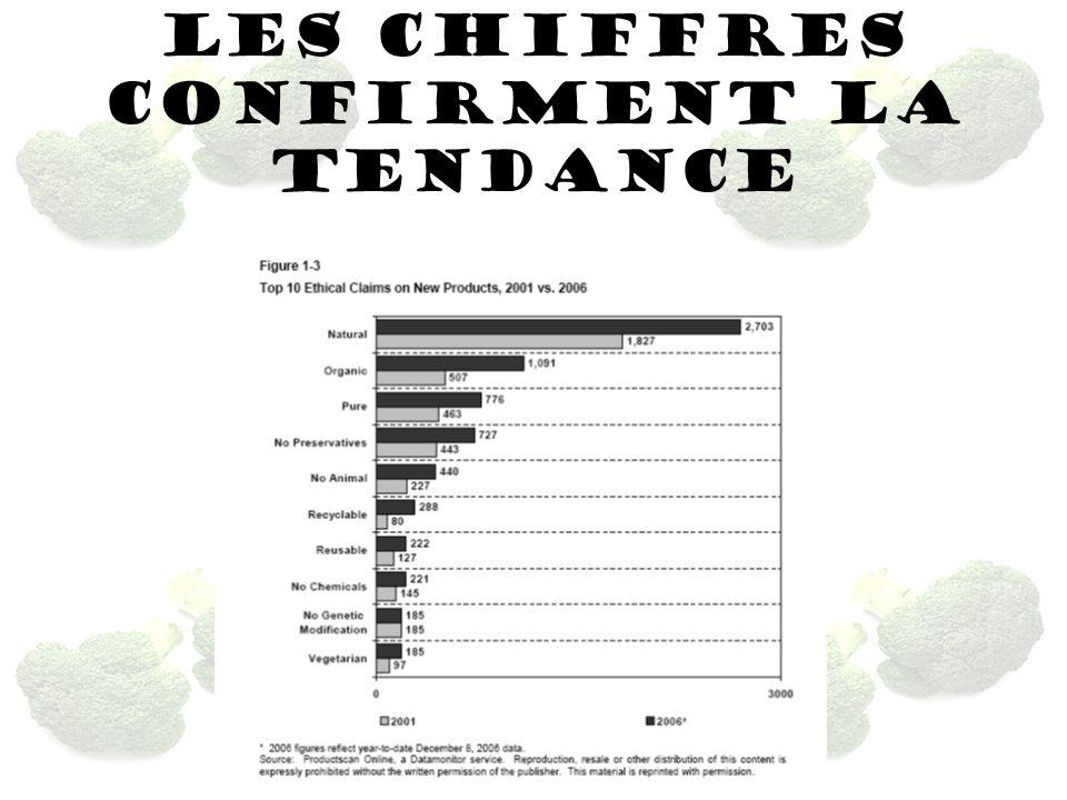 LES CHIFFRES CONFIRMENT LA TENDANCE