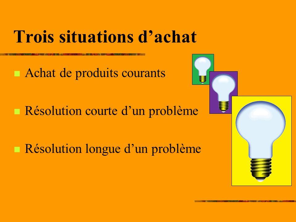 Trois situations dachat Achat de produits courants Résolution courte dun problème Résolution longue dun problème