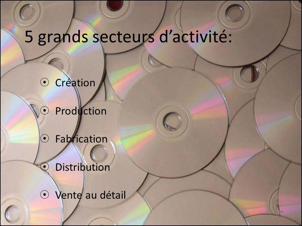 5 grands secteurs dactivité: Création Production Fabrication Distribution Vente au détail