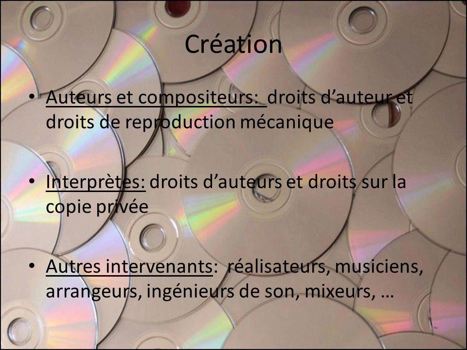 Création Auteurs et compositeurs: droits dauteur et droits de reproduction mécanique Interprètes: droits dauteurs et droits sur la copie privée Autres