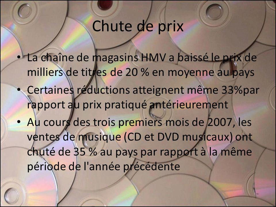 Chute de prix La chaîne de magasins HMV a baissé le prix de milliers de titres de 20 % en moyenne au pays Certaines réductions atteignent même 33%par rapport au prix pratiqué antérieurement Au cours des trois premiers mois de 2007, les ventes de musique (CD et DVD musicaux) ont chuté de 35 % au pays par rapport à la même période de l année précédente